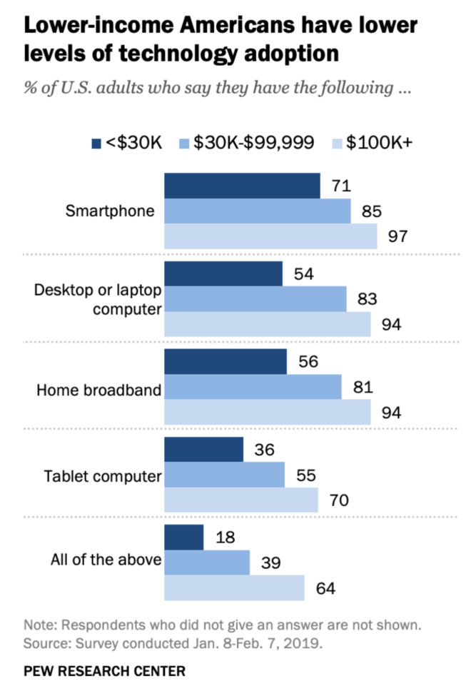 2019-05-06 PEW - lower income American lower tech-adoption
